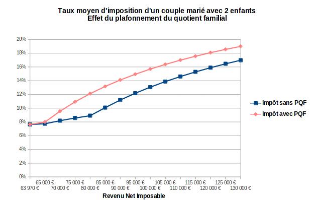 Effet du plafonnement du quotient familial sur le taux moyen d'imposition d'un couple marié avec 2 enfants