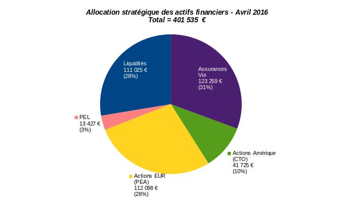 finances-personnelles-patrimoine-evolution-allocation-strategique-actifs-financiers-avril-2016