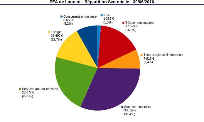 PEA répartition sectorielle juin 2016