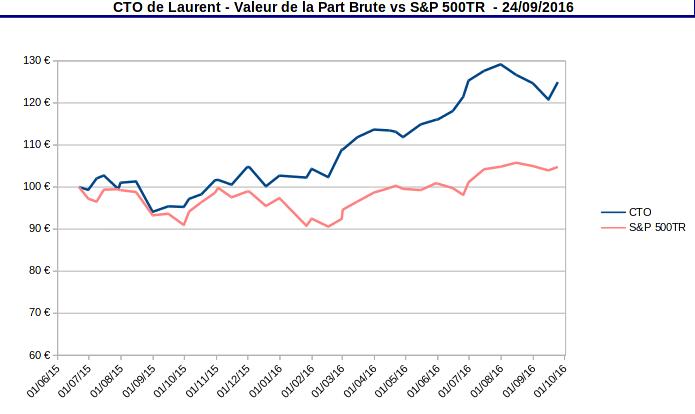 valeur de la part compte-titres ordinaires - septembre 2016