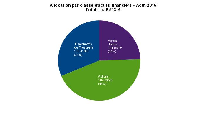 patrimoine nos-finances-personnelles - allocation stratégique par classe d'actifs financiers - août 2016
