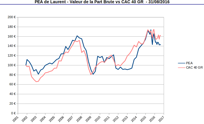 PEA valeur de la part vs CAC40 GR aout 2016