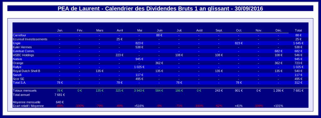 PEA calendrier prévisionnel des dividendes - septembre 2016