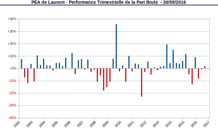 performances trimestrielles de la part PEA - septembre 2016
