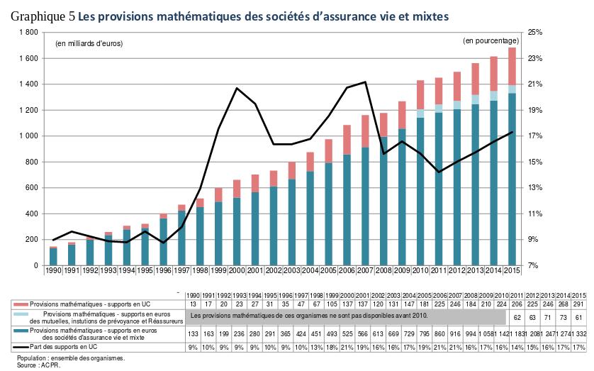 provisions mathématiques de l'assurance vie en France - 1990-2015 - répartition entre fonds euros et unités de compte