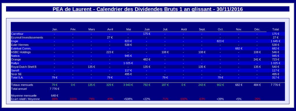 PEA - Calendrier des dividendes 1 an glissant - Novembre 2016