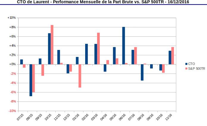 compte titres ordinaire - performance mensuelle de la part vs S&P500 TR - décembre 2016