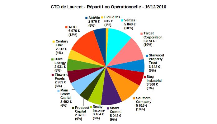 compte titres ordinaire - répartition opérationnelle - décembre 2016
