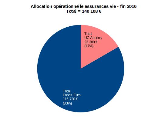 patrimoine nos-finances-personnelles - allocation opérationnelle assurance vie - décembre 2016
