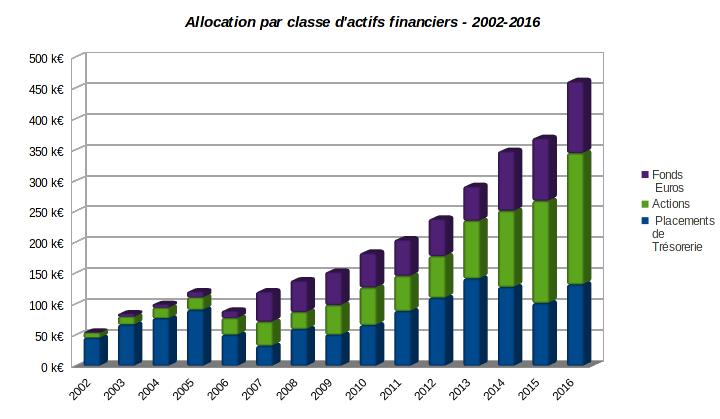 patrimoine nos-finances-personnelles - evolution allocation par classe d'actifs financiers 2002-2016