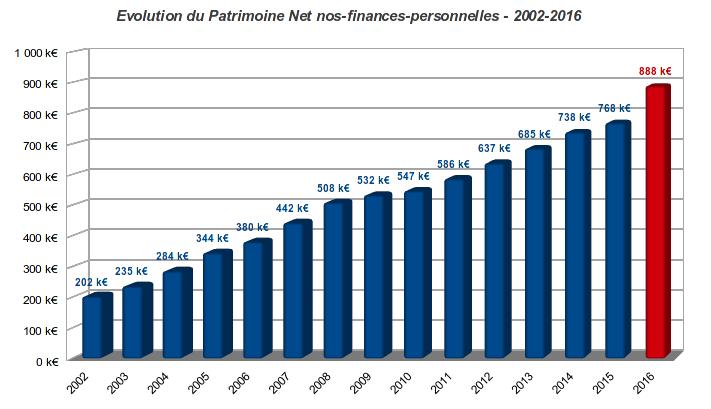 patrimoine nos-finances-personnelles - patrimoine net - fin 2016