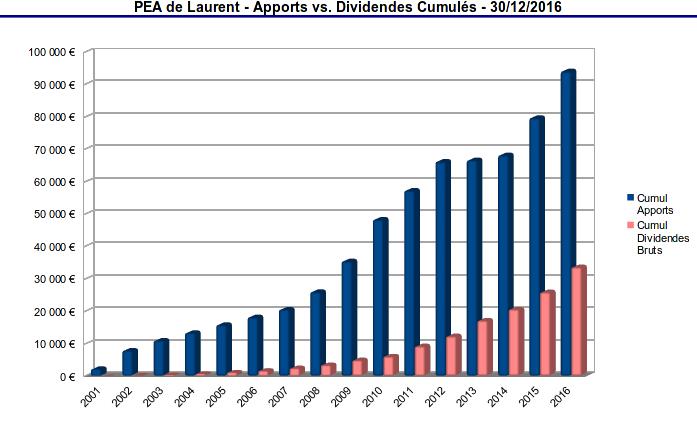 pea - cumul des apports et des dividendes - 2001-2016