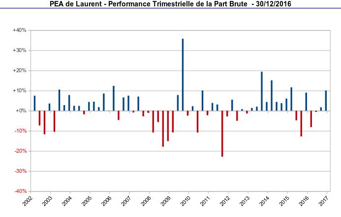 pea - performance trimestrielle de la part - décembre 2016