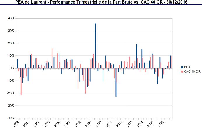 pea - performance trimestrielle de la part vs CAC40 GR - décembre 2016