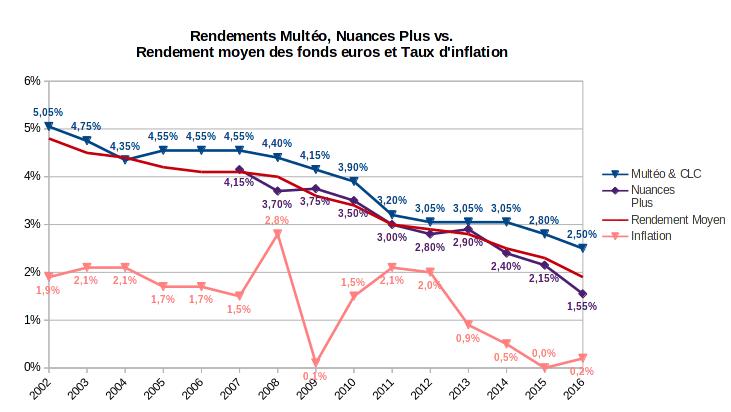 Alerte Sur Les Fonds Euros