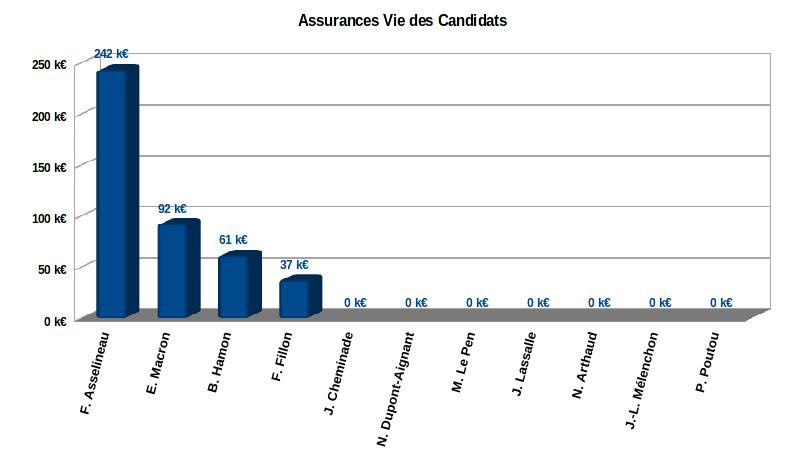 les assurances vie dans le patrimoine des 11 candidats à l'élection présidentielle