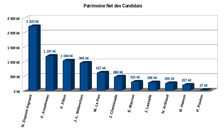 patrimoine net des 11 candidats à l'élection présidentielle