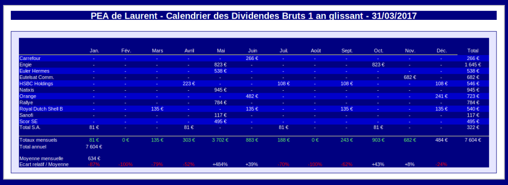 PEA calendrier des dividendes 1 an glissant - mars 2017