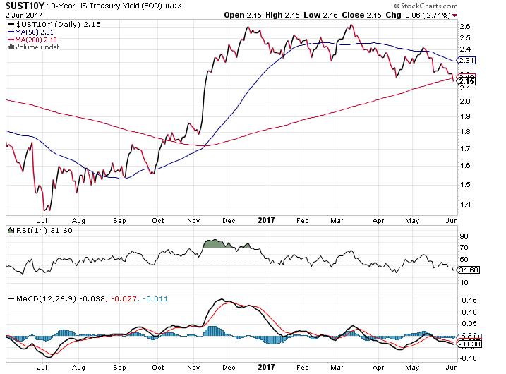 compte titres ordinaire - taux d'intérêt du bon du trésor US à 10 ans - juin 2016 à juin 2017