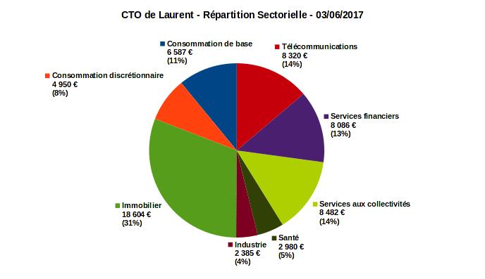 compte titres ordinaire - répartition sectorielle - juin 2017
