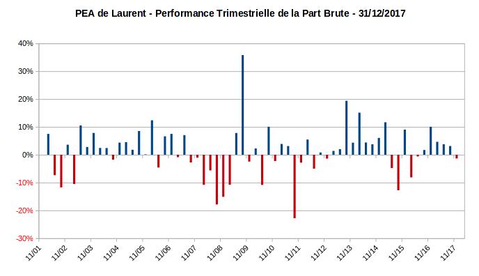 PEA - performance trimestrielle de la part - decembre 2017