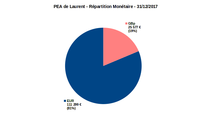 PEA - répartition monétaire - decembre 2017