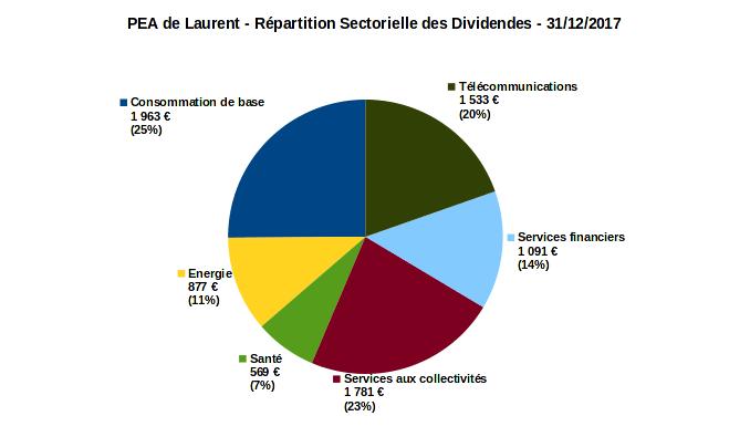 PEA - répartition sectorielle dividendes - decembre 2017
