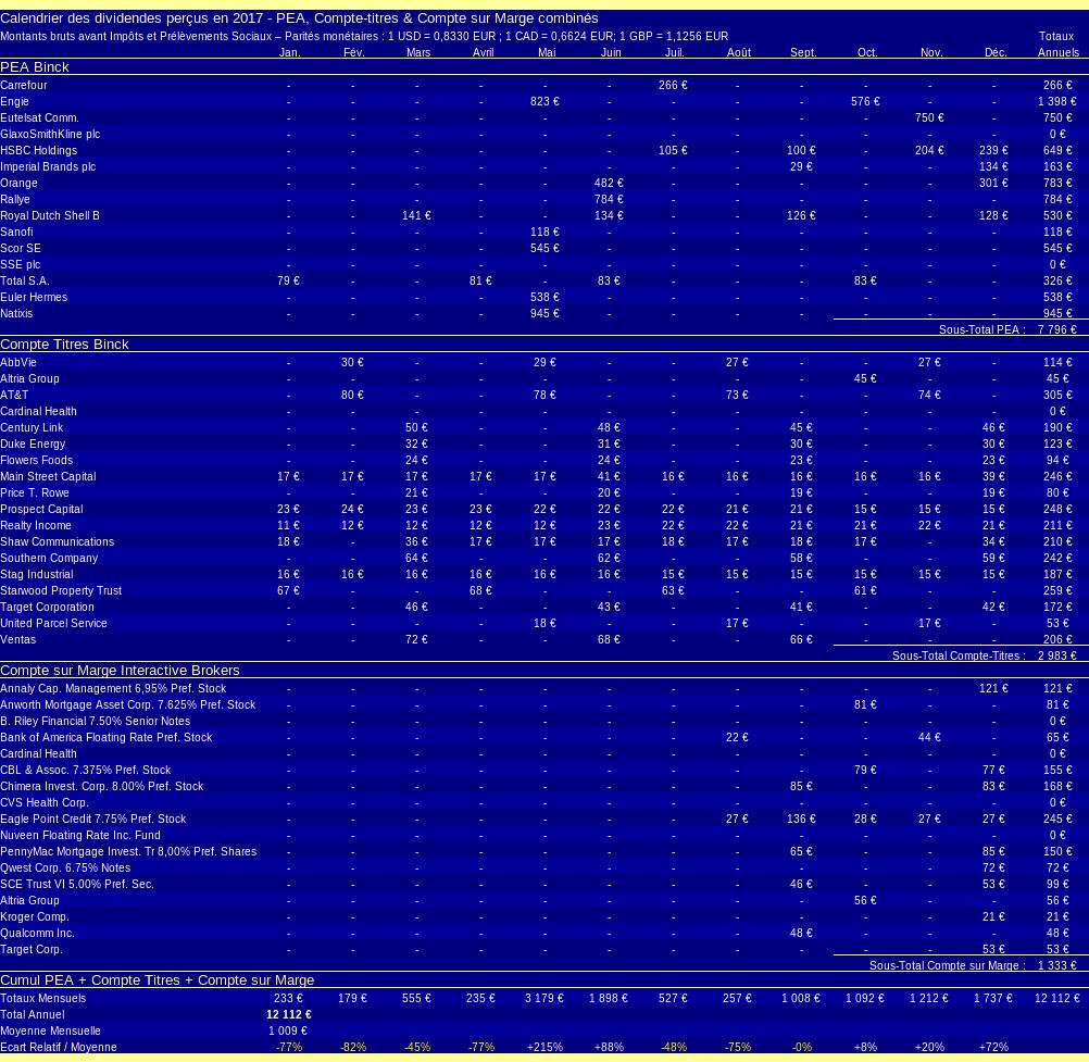 patrimoine nos-finances-personnelles - calendrier des dividendes perçus - 2017