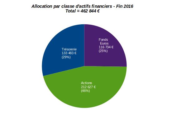 patrimoine nos-finances-personnelles - allocation par classe d'actifs financiers - décembre 2016