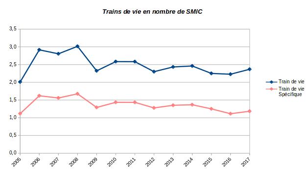 patrimoine nos-finances-personnelles - train de vie - 2002-2017