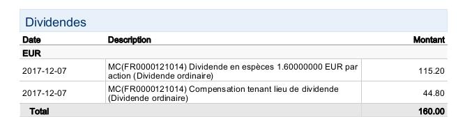 Déclaration des revenus - relevé Interactive Brokers - dividendes français
