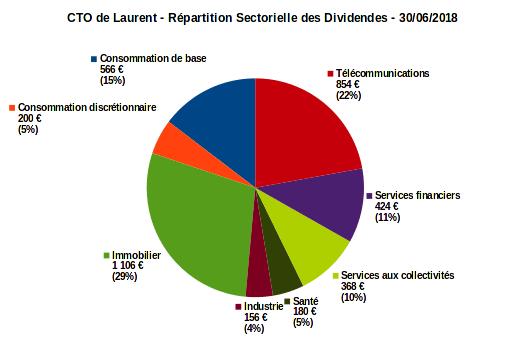 compte titres ordinaire - répartition sectorielle des dividendes - juin 2018