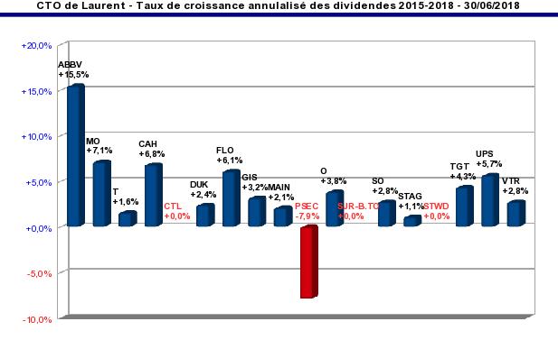 compte titres ordinaire - taux de croissance annualisé du dividende par action 2015/2018