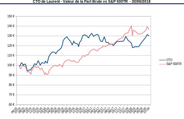 compte titres ordinaire - valeur de la part vs S&P500 TR - juin 2018