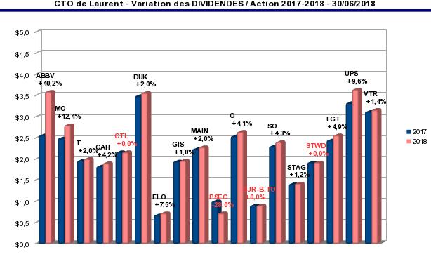 compte titres ordinaire - variation 2017/2018 du dividende par action