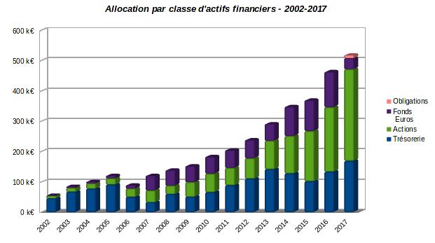 patrimoine nos-finances-personnelles - evolution allocation par classe d'actifs financiers 2002-2017