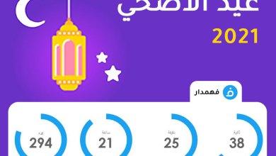 موعد عيد الأضحي المبارك 2021
