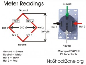 Wiring Diagram For Rv 50 Amp Service – Readingrat Net