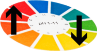 How to adjust the pH of your nutrient solution