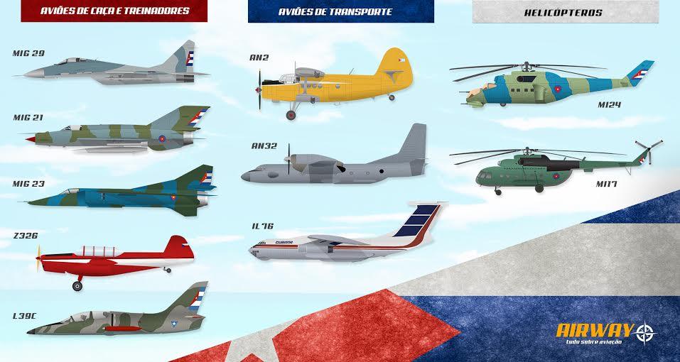 Força obsoleta: dos mais de 200 caças que Cuba já teve, apenas algumas dezenas continuam em condições de voo (Infográfico – Thiago Perotti)