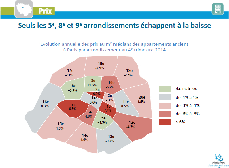March immobilier  Paris en 2014  les 10 points  retenir  Chambre de Paris