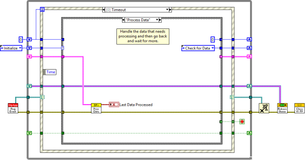 Data Processor Process Data