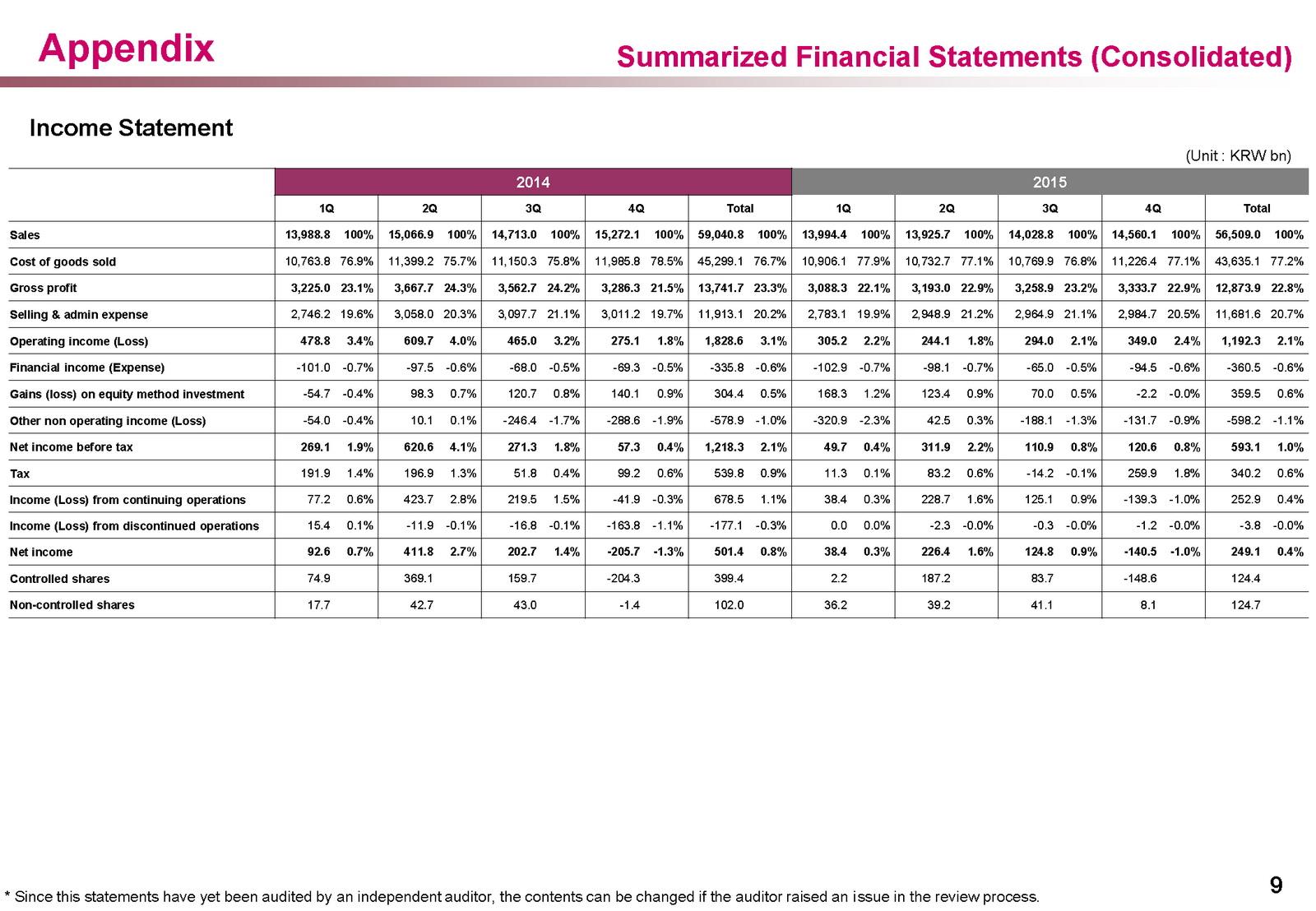 Geschäftszahlen: LG meldet weniger Umsatz und Gewinn in