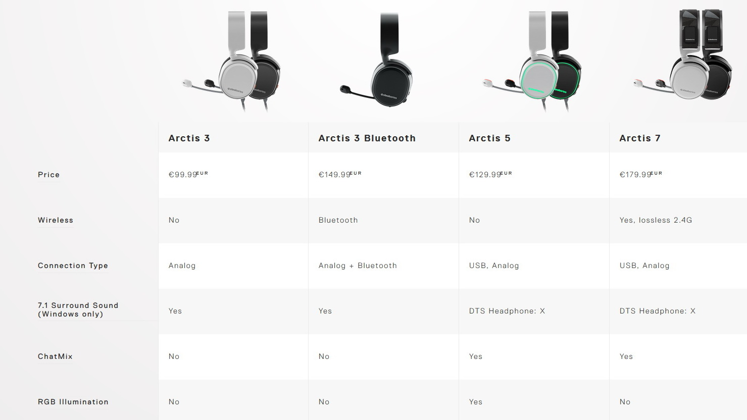 Steelseries Arctis 3 Bluetooth Kabelloses Gaming Headset