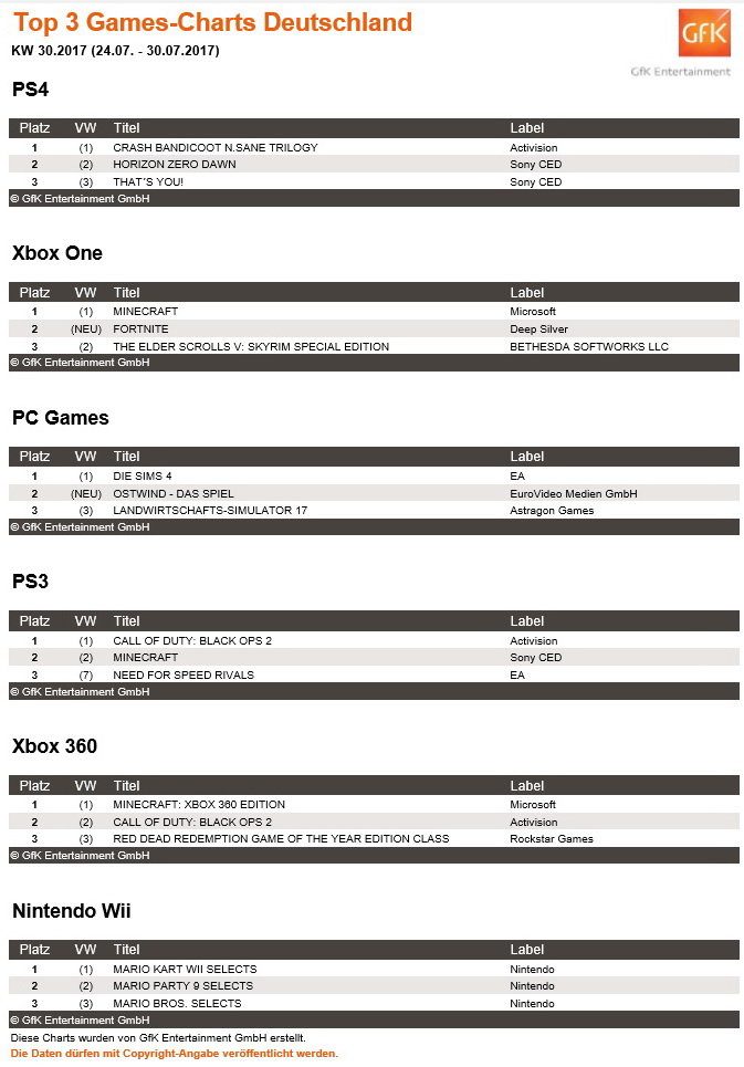Top Pc Games Charts Kw 30 Ostwind