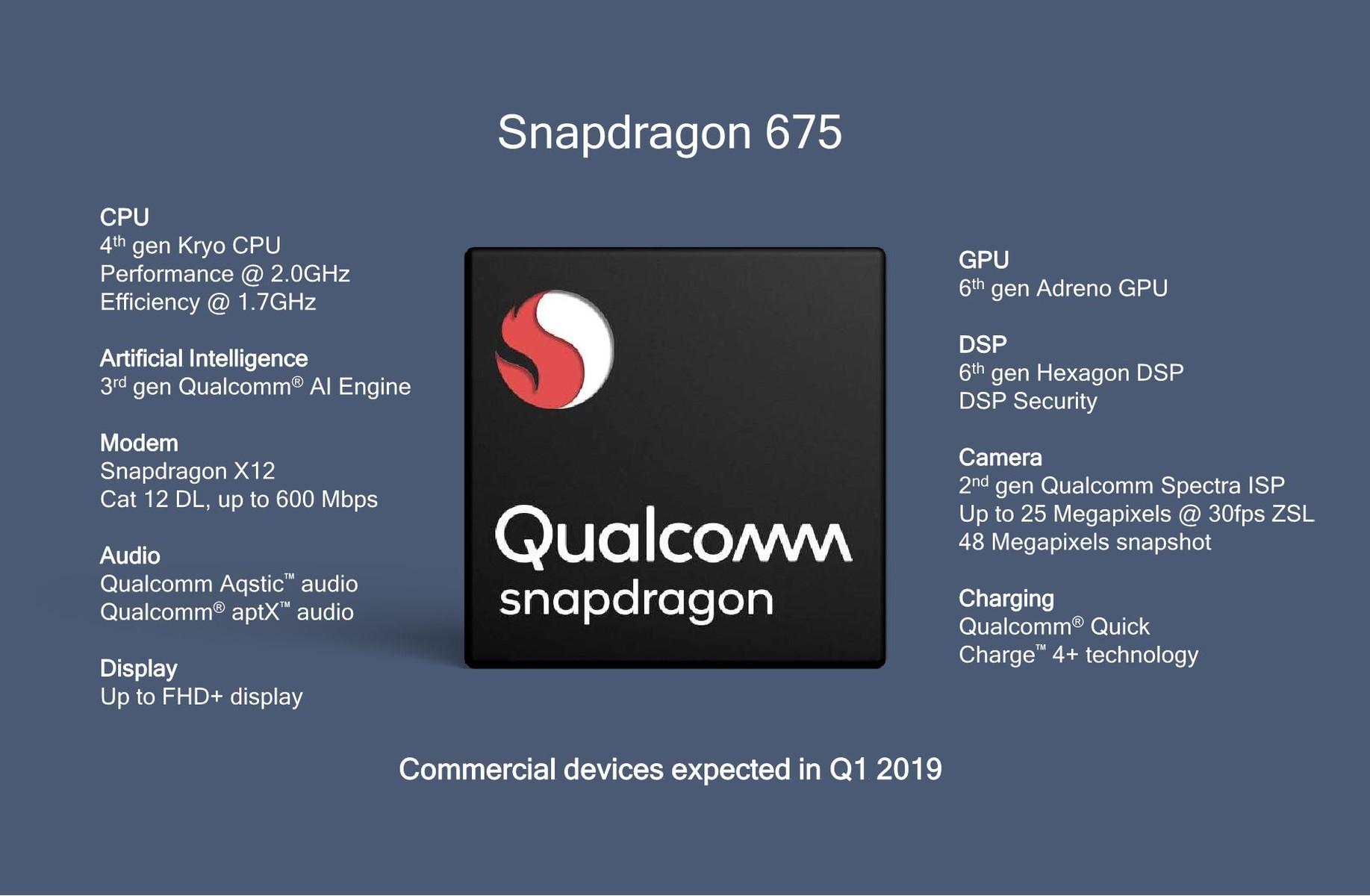 Qualcomm präsentiert überraschend Snapdragon 675 mit Triple-Cam-Support - Notebookcheck.com News