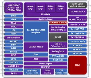 Possible block diagram for Intel Gemini Lake leaks out  NotebookCheck News