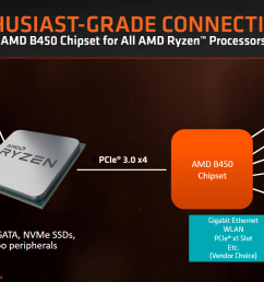 the amd b450 chipset is now official source anandtech  [ 1650 x 930 Pixel ]