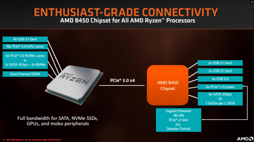 small resolution of the amd b450 chipset is now official source anandtech