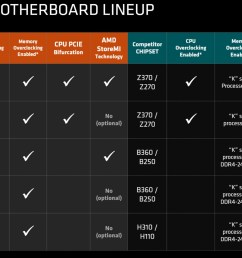 feature comparison between amd and intel chipsets source tom s hardware  [ 1920 x 1022 Pixel ]